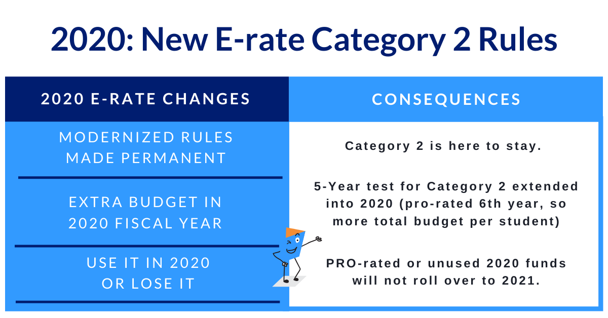 Erate funding rule changes for 2020 are listed here.