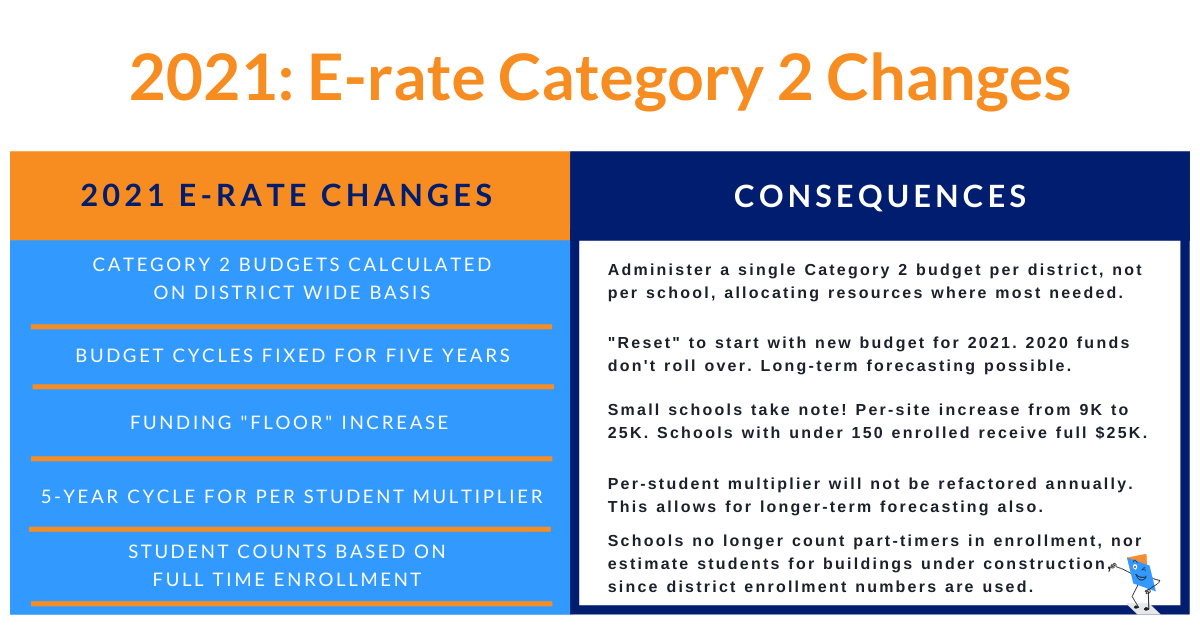 Erate program changes for 2021 are announced.